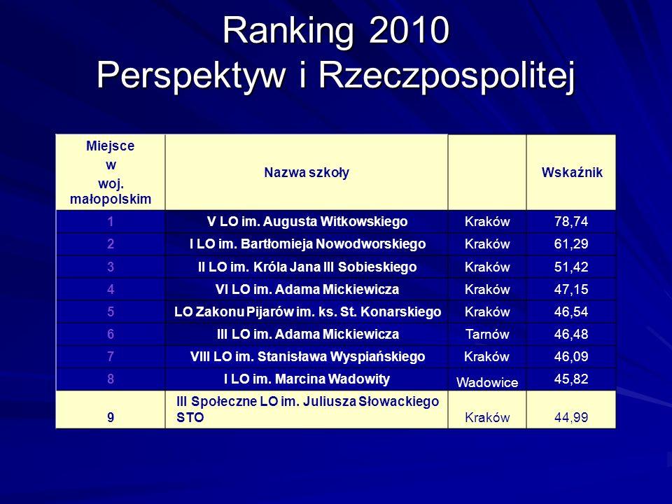 Ranking 2010 Perspektyw i Rzeczpospolitej