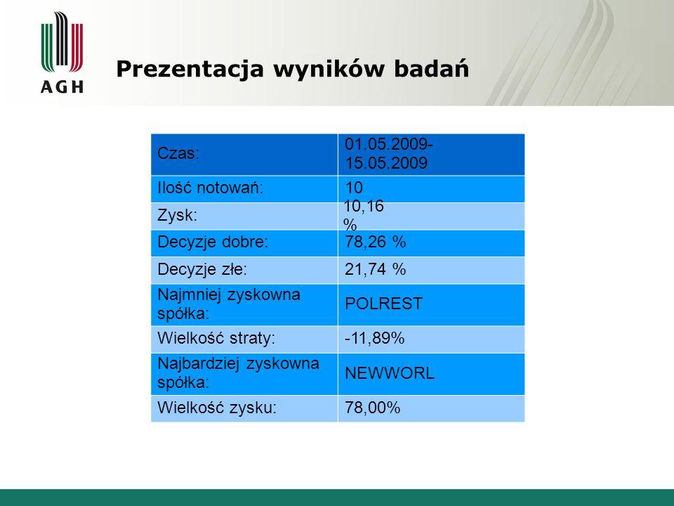 Prezentacja wyników badań