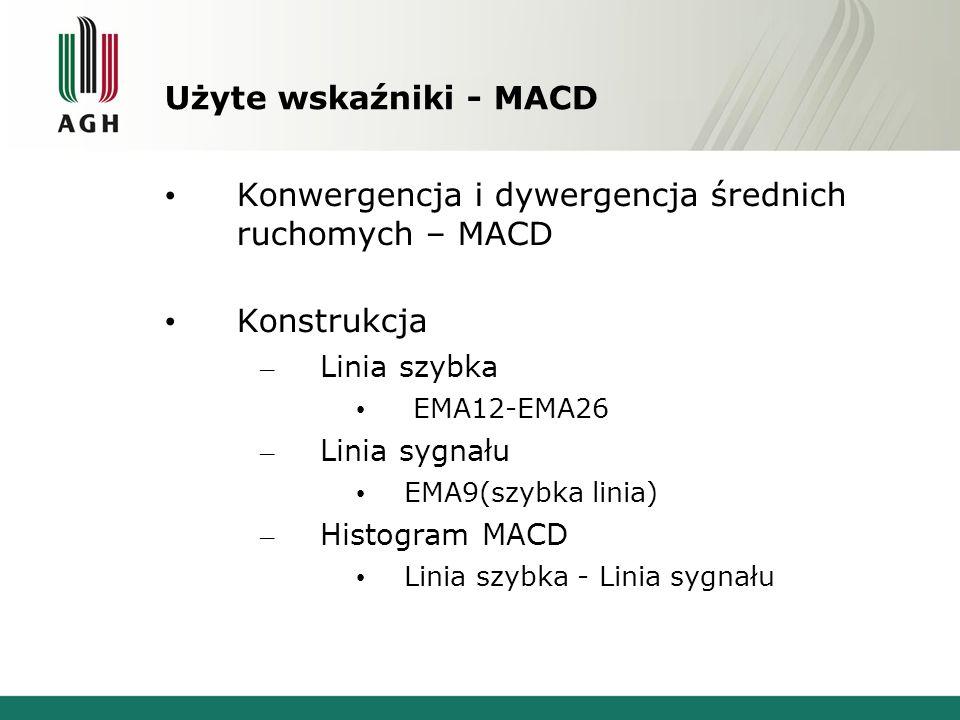 Konwergencja i dywergencja średnich ruchomych – MACD