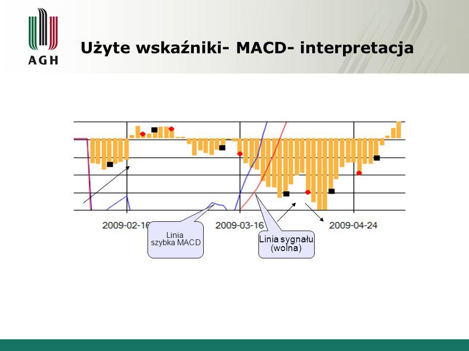 Użyte wskaźniki- MACD- interpretacja