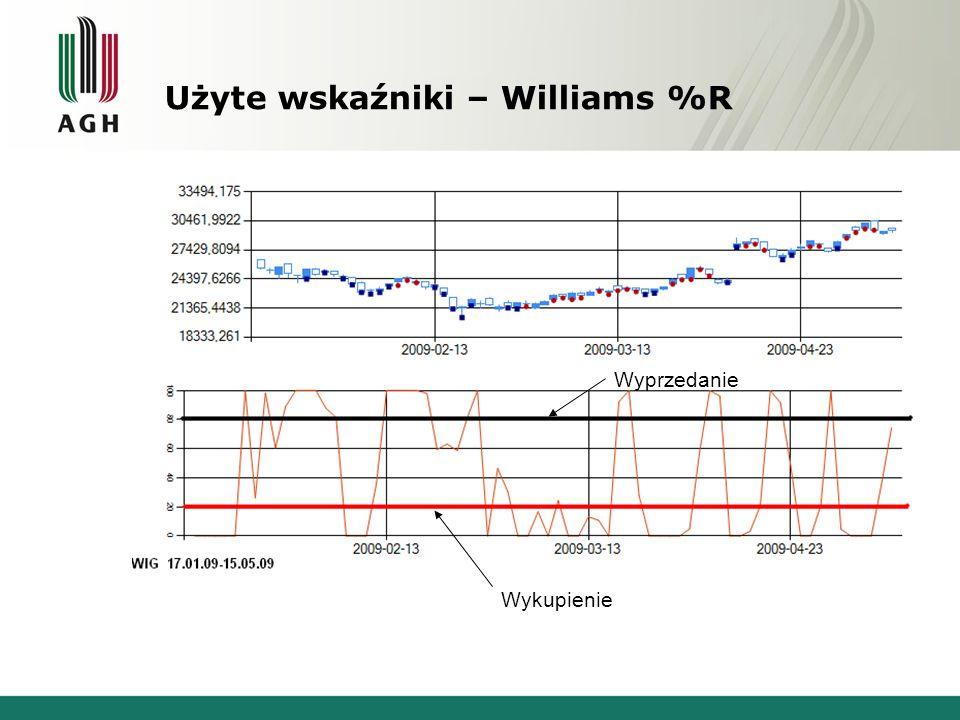 Użyte wskaźniki – Williams %R