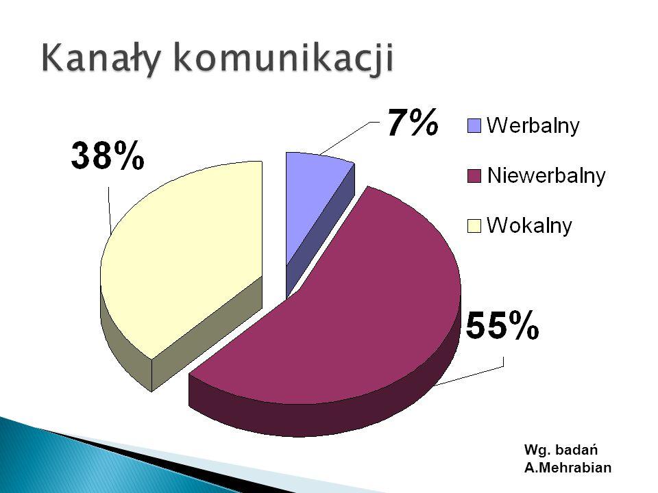 Kanały komunikacji Wg. badań A.Mehrabian