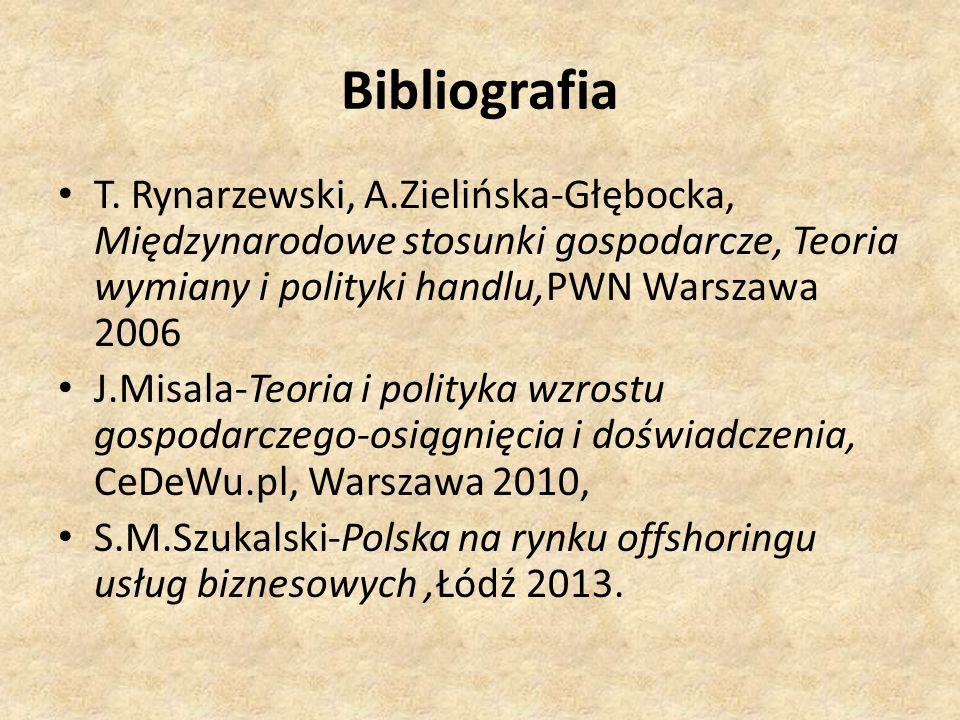 Bibliografia T. Rynarzewski, A.Zielińska-Głębocka, Międzynarodowe stosunki gospodarcze, Teoria wymiany i polityki handlu,PWN Warszawa 2006.