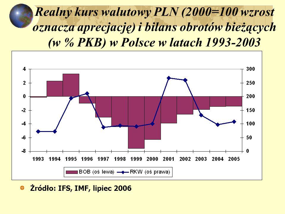 Realny kurs walutowy PLN (2000=100 wzrost oznacza aprecjację) i bilans obrotów bieżących (w % PKB) w Polsce w latach 1993-2003