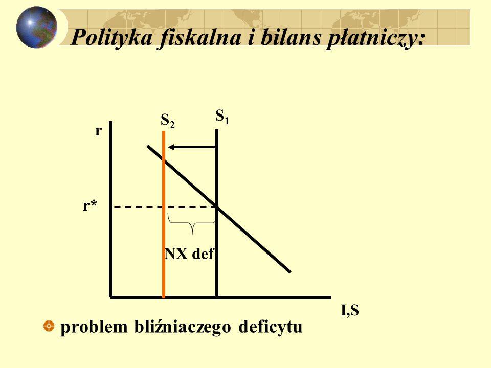 Polityka fiskalna i bilans płatniczy: