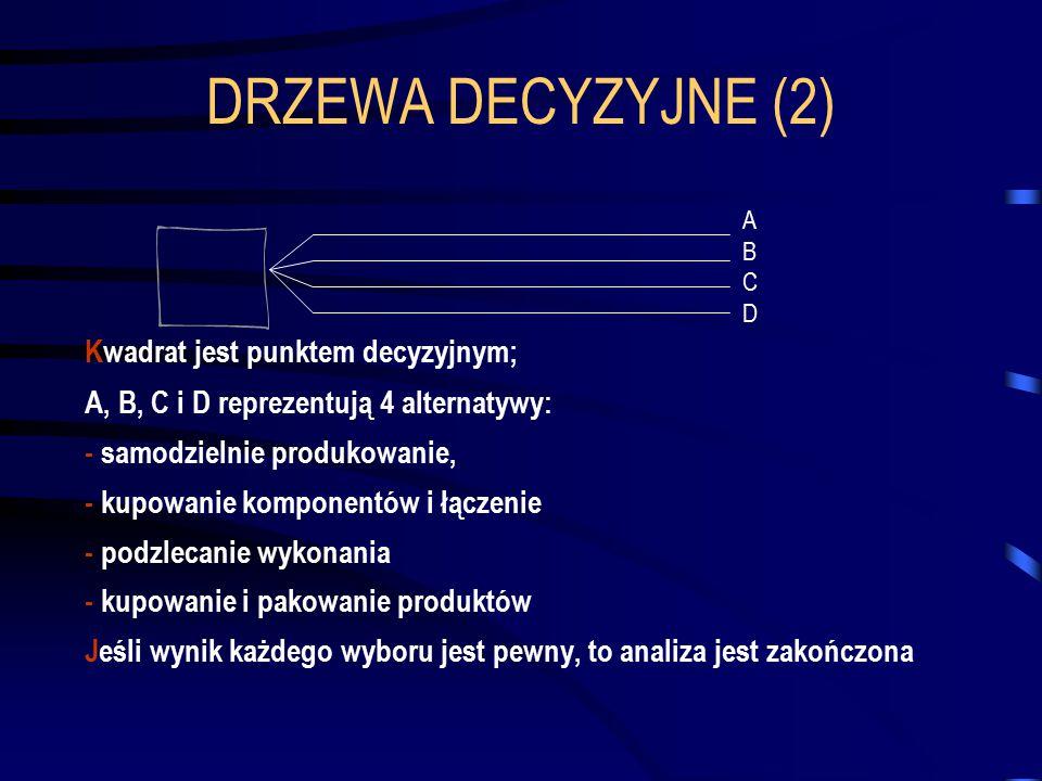 DRZEWA DECYZYJNE (2) Kwadrat jest punktem decyzyjnym;