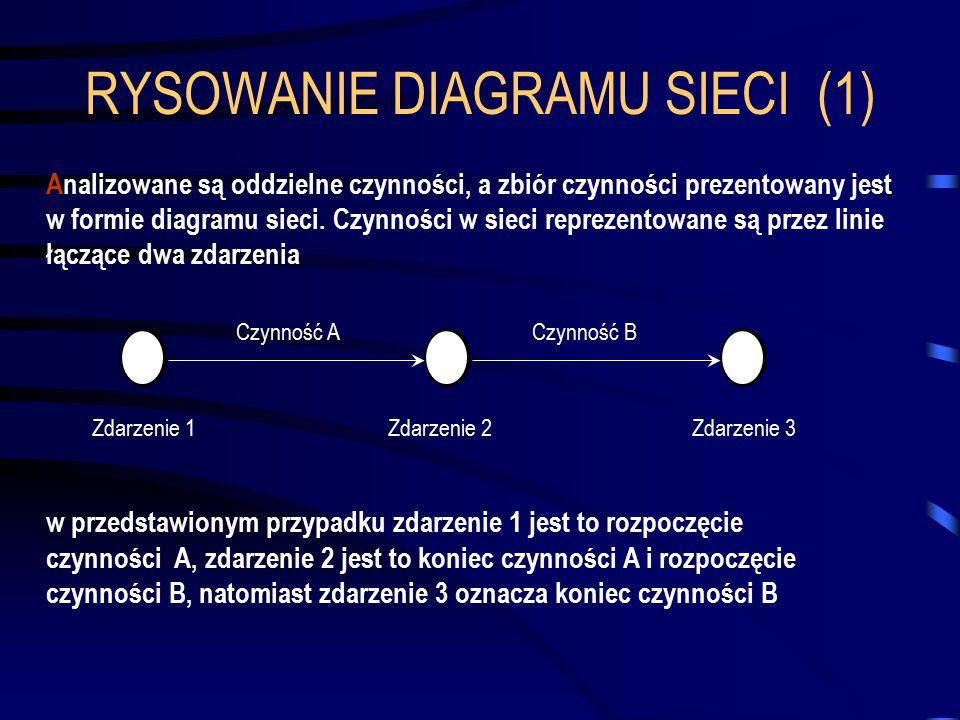 RYSOWANIE DIAGRAMU SIECI (1)