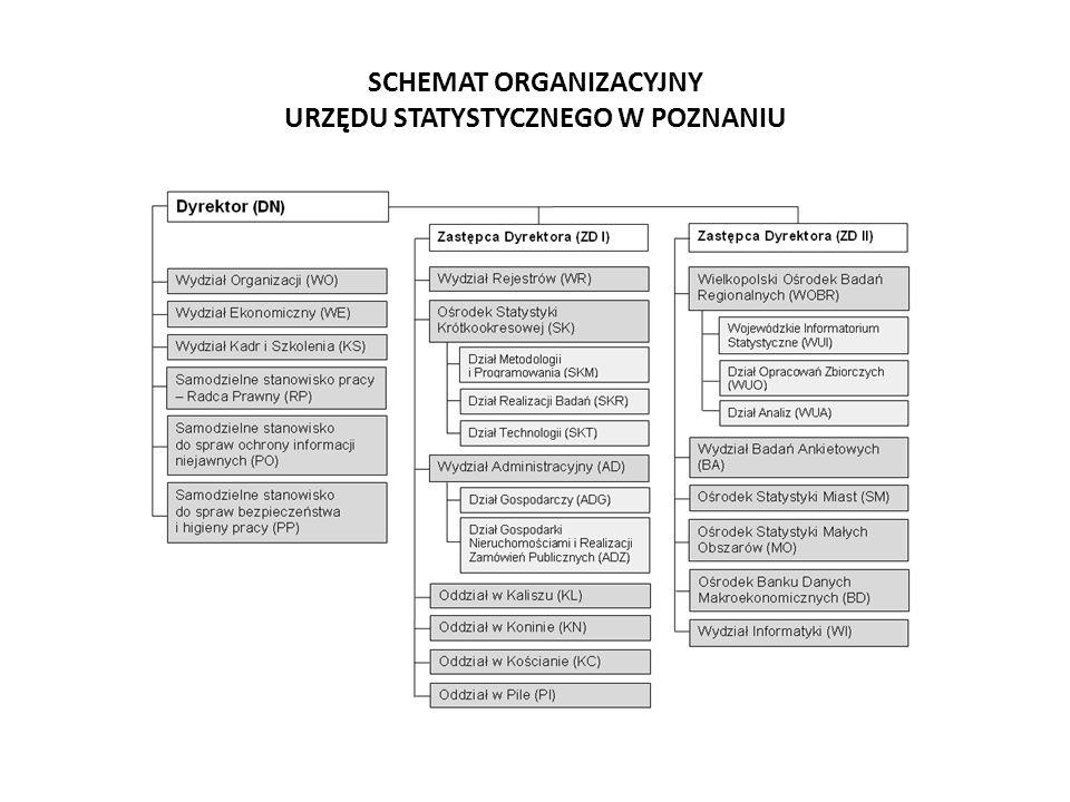 SCHEMAT ORGANIZACYJNY URZĘDU STATYSTYCZNEGO W POZNANIU
