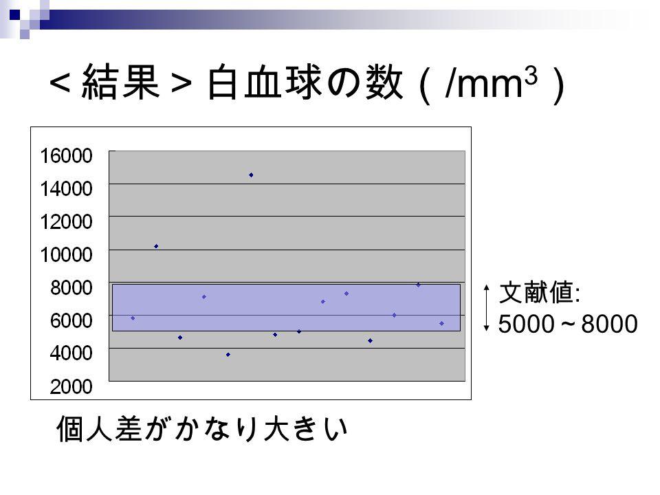 <結果>白血球の数(/mm3) 文献値: 5000~8000 個人差がかなり大きい