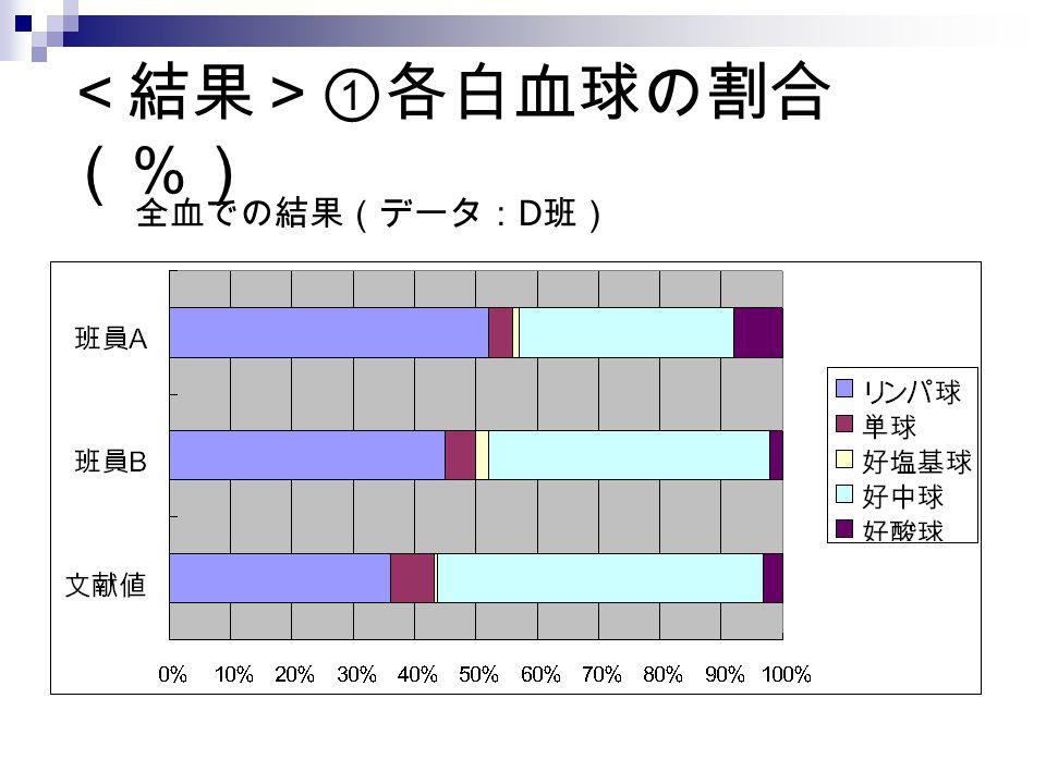 <結果>①各白血球の割合(%) 全血での結果(データ:D班)