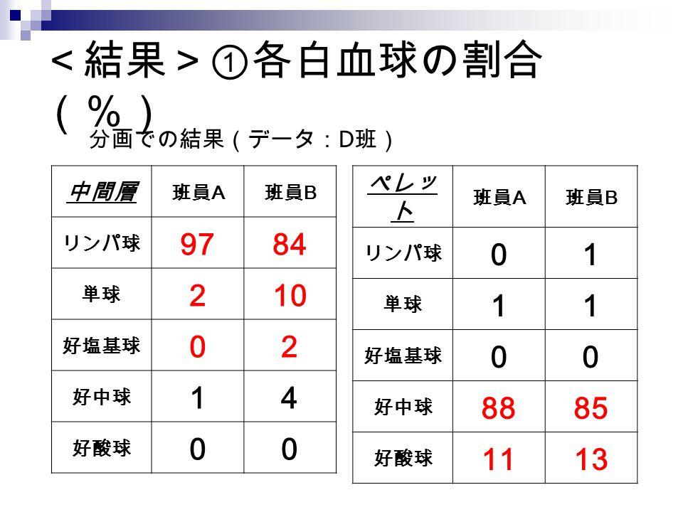<結果>①各白血球の割合(%) 97 84 2 10 1 4 1 88 85 11 13 分画での結果(データ:D班) 中間層 ペレット