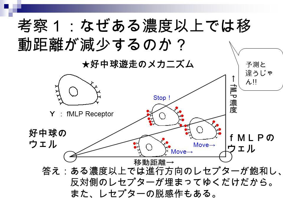 考察1:なぜある濃度以上では移動距離が減少するのか?