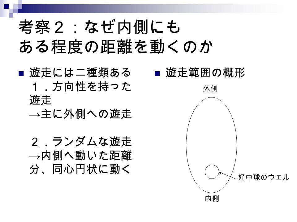 考察2:なぜ内側にも ある程度の距離を動くのか