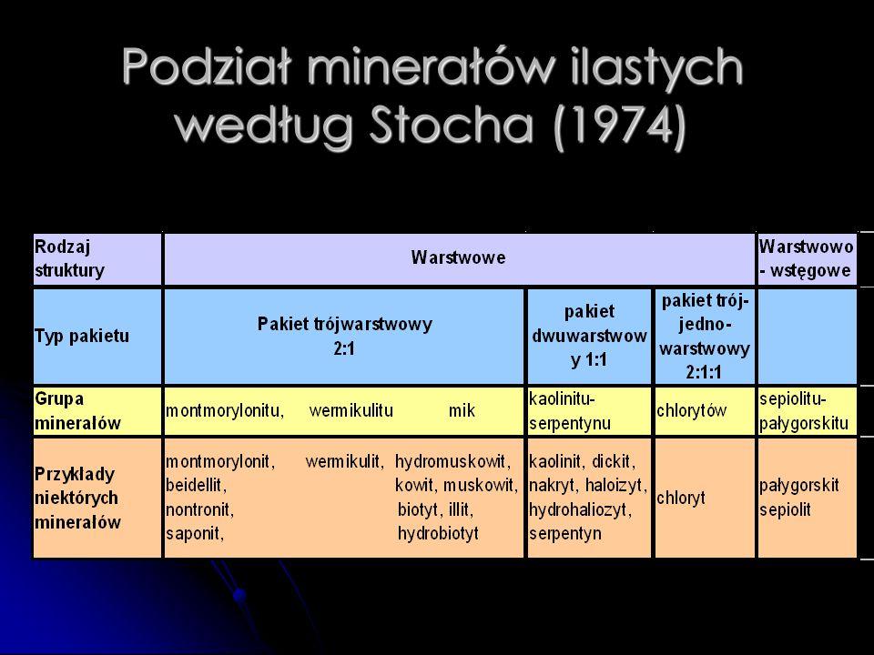 Podział minerałów ilastych według Stocha (1974)