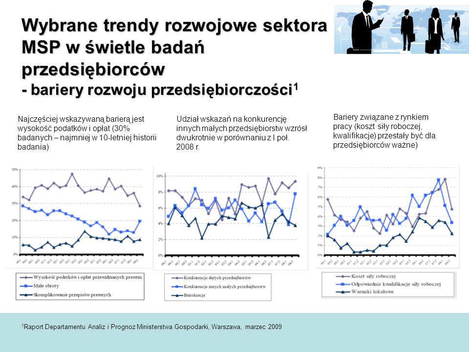 Wybrane trendy rozwojowe sektora MSP w świetle badań przedsiębiorców - bariery rozwoju przedsiębiorczości1