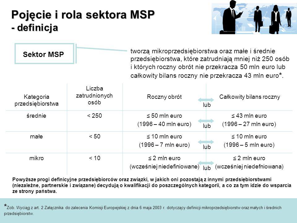 Pojęcie i rola sektora MSP - definicja