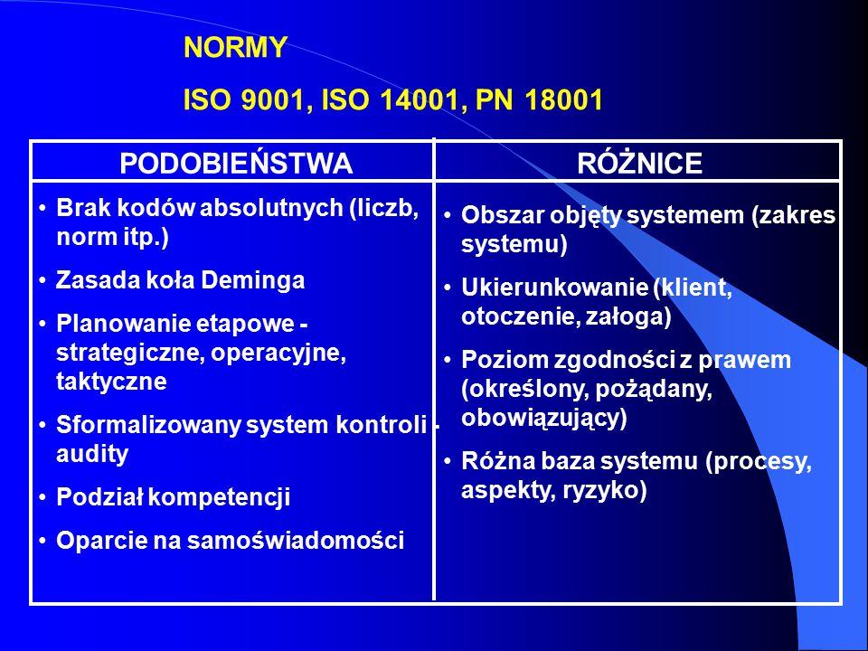 NORMY ISO 9001, ISO 14001, PN 18001 PODOBIEŃSTWA RÓŻNICE