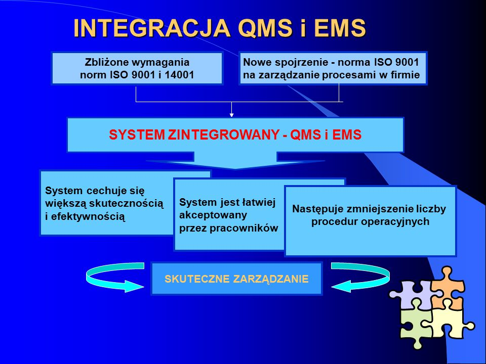 INTEGRACJA QMS i EMS SYSTEM ZINTEGROWANY - QMS i EMS