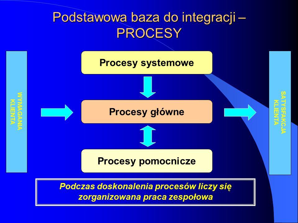 Podstawowa baza do integracji – PROCESY