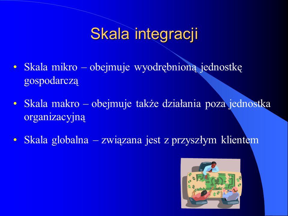 Skala integracji Skala mikro – obejmuje wyodrębnioną jednostkę gospodarczą. Skala makro – obejmuje także działania poza jednostka organizacyjną.