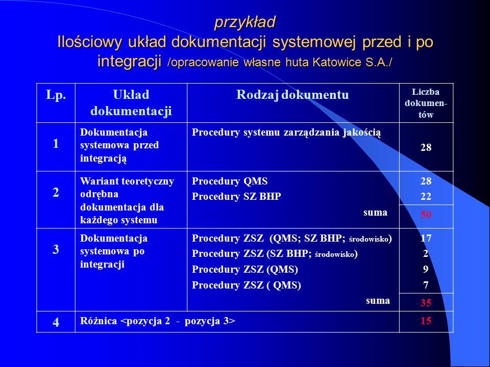 przykład Ilościowy układ dokumentacji systemowej przed i po integracji /opracowanie własne huta Katowice S.A./