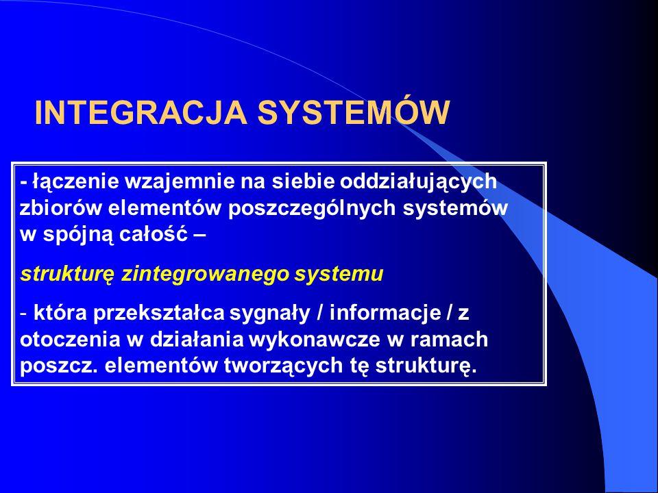 INTEGRACJA SYSTEMÓW - łączenie wzajemnie na siebie oddziałujących zbiorów elementów poszczególnych systemów w spójną całość –