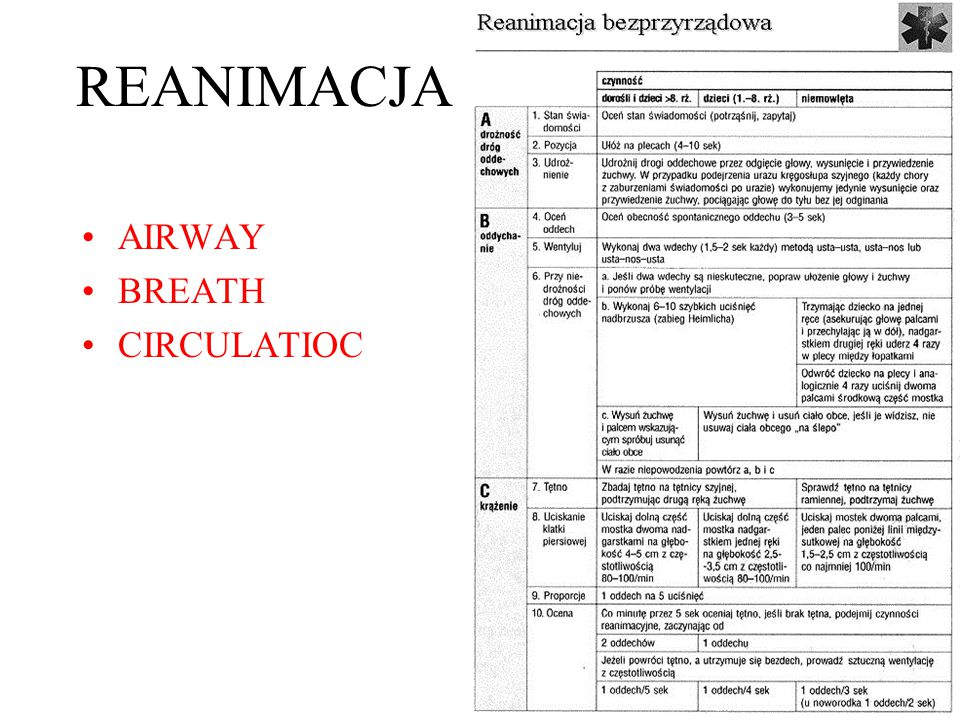 REANIMACJA AIRWAY BREATH CIRCULATIOC