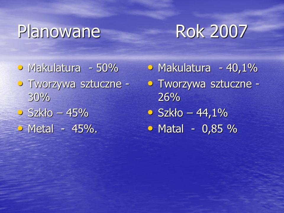 Planowane Rok 2007 Makulatura - 50% Tworzywa sztuczne - 30%