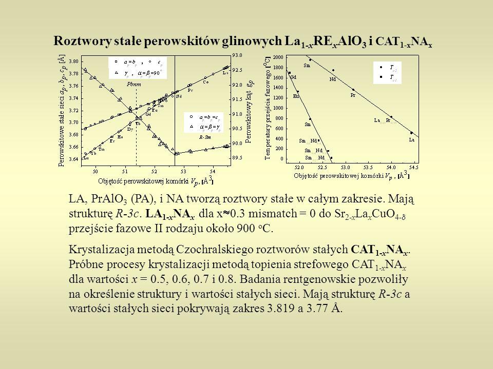 Roztwory stałe perowskitów glinowych La1-xRExAlO3 i CAT1-xNAx