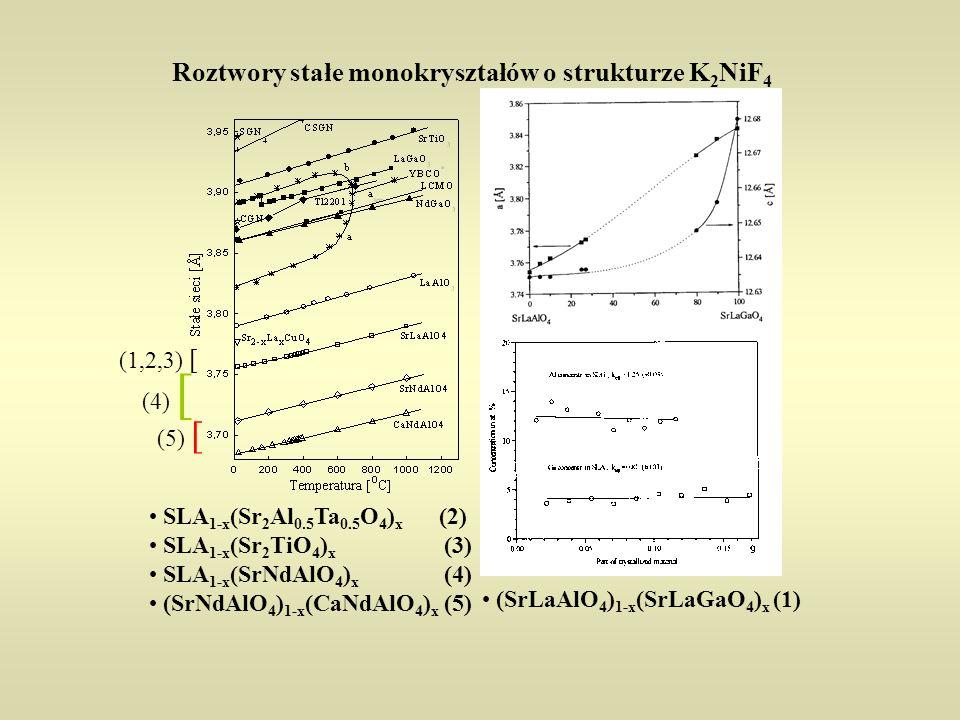 Roztwory stałe monokryształów o strukturze K2NiF4