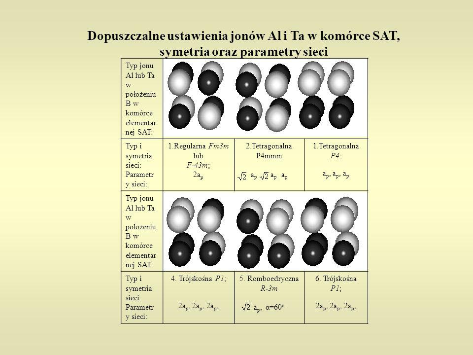 Dopuszczalne ustawienia jonów Al i Ta w komórce SAT, symetria oraz parametry sieci