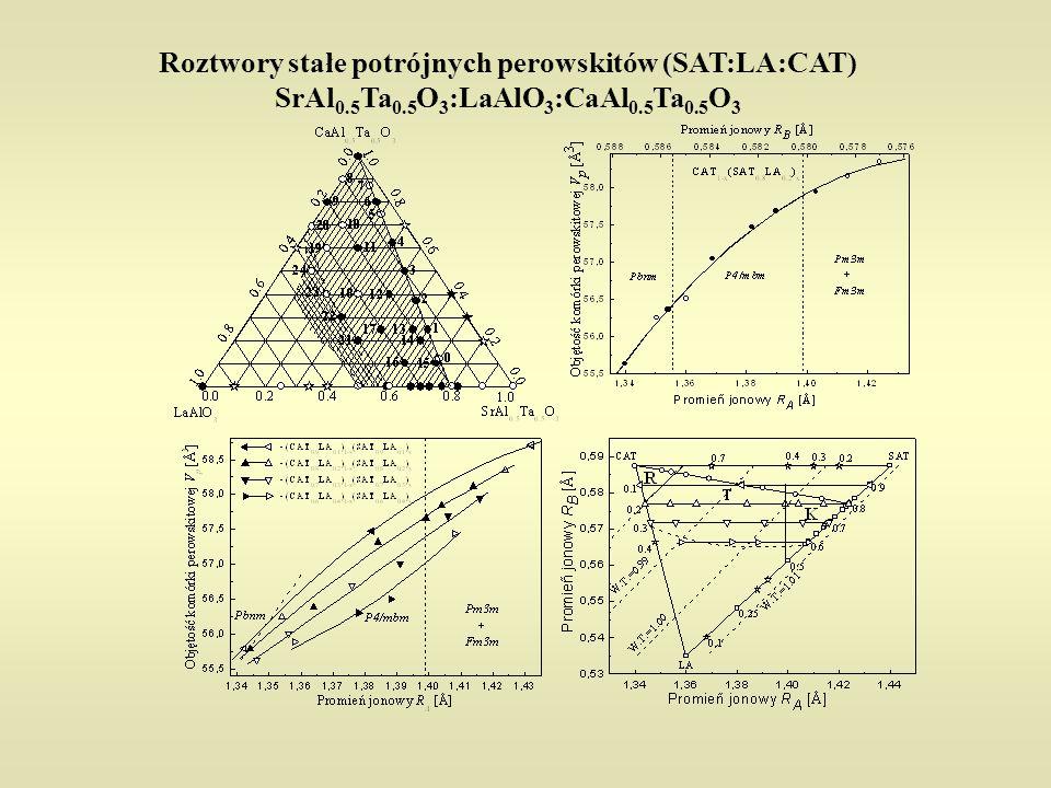 Roztwory stałe potrójnych perowskitów (SAT:LA:CAT) SrAl0. 5Ta0