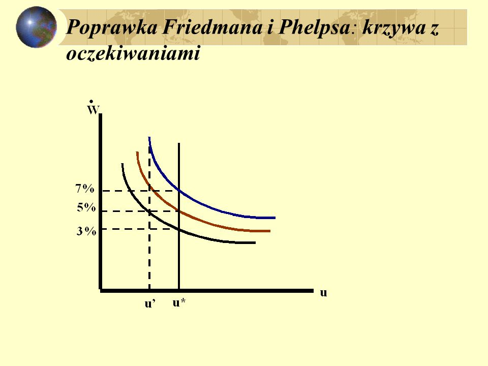 Poprawka Friedmana i Phelpsa: krzywa z oczekiwaniami