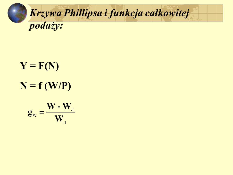 Krzywa Phillipsa i funkcja całkowitej podaży: