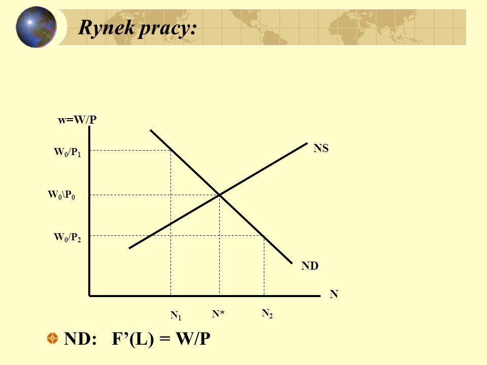 Rynek pracy: ND: F'(L) = W/P w=W/P NS W0/P1 W0\P0 W0/P2 ND N N1 N* N2