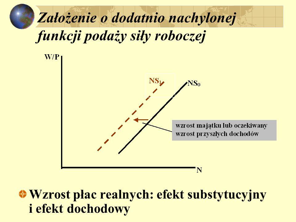 Założenie o dodatnio nachylonej funkcji podaży siły roboczej