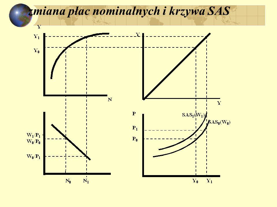 zmiana płac nominalnych i krzywa SAS