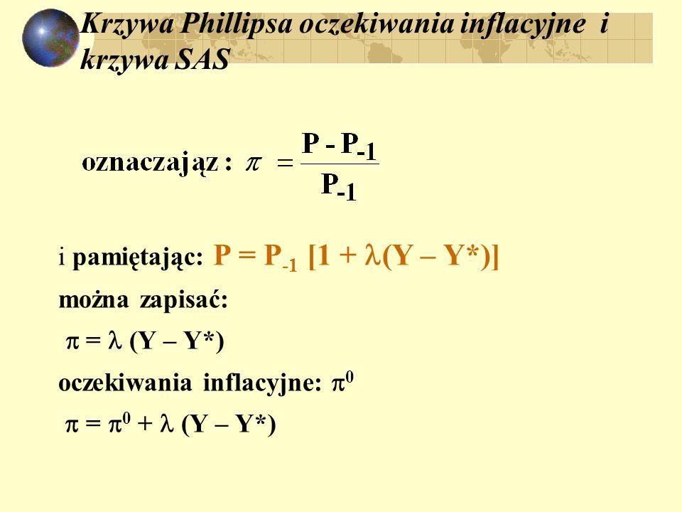 Krzywa Phillipsa oczekiwania inflacyjne i krzywa SAS