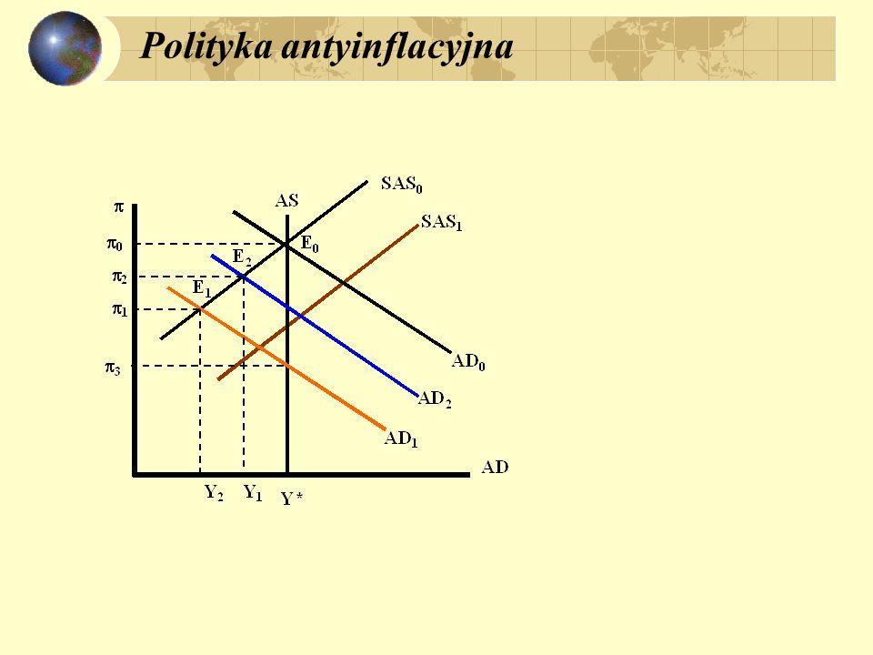 Polityka antyinflacyjna