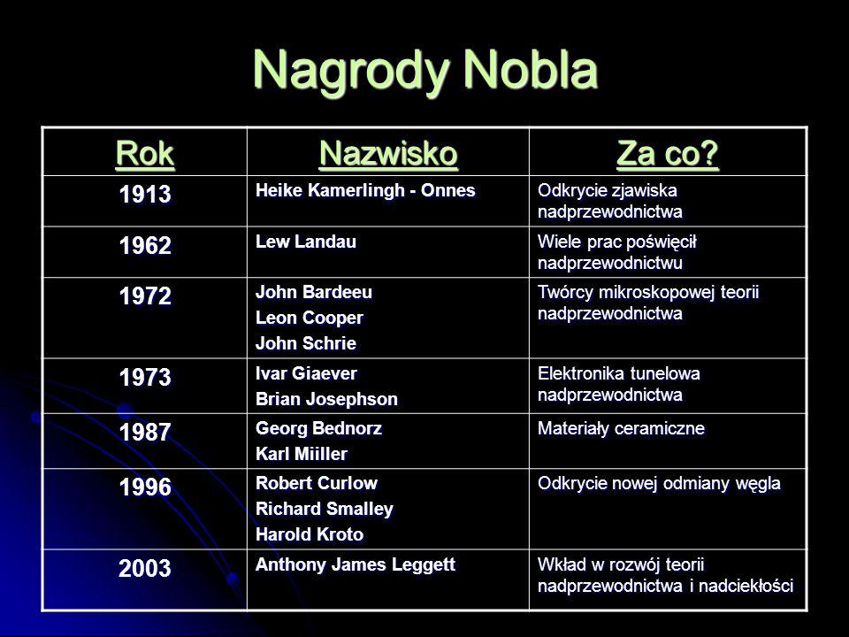 Nagrody Nobla Rok Nazwisko Za co 1913 1962 1972 1973 1987 1996 2003