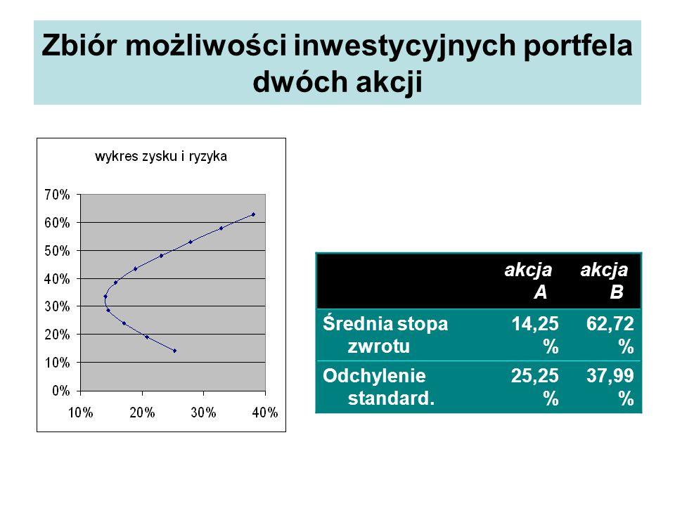 Zbiór możliwości inwestycyjnych portfela dwóch akcji
