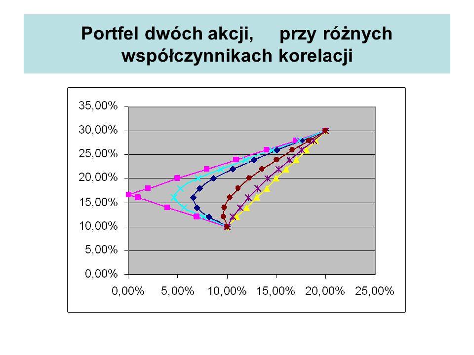 Portfel dwóch akcji, przy różnych współczynnikach korelacji