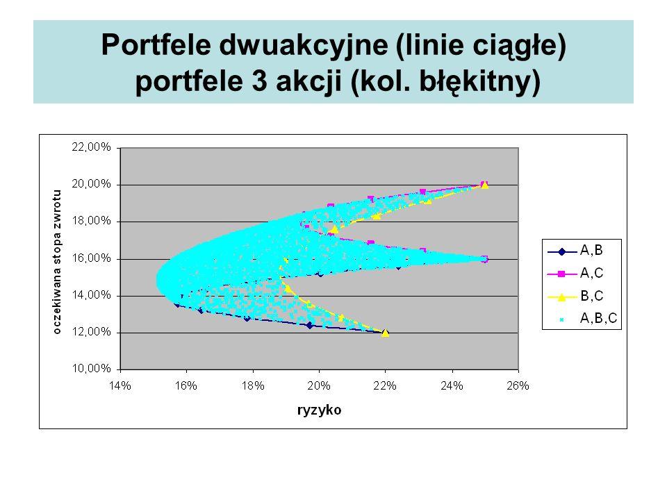 Portfele dwuakcyjne (linie ciągłe) portfele 3 akcji (kol. błękitny)