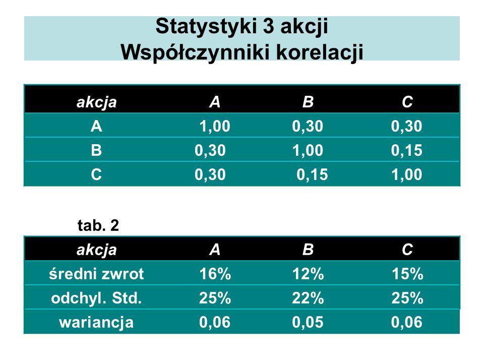 Statystyki 3 akcji Współczynniki korelacji