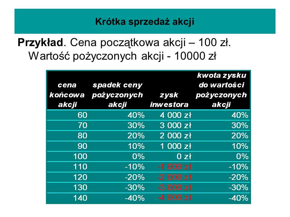 Krótka sprzedaż akcji Przykład. Cena początkowa akcji – 100 zł.