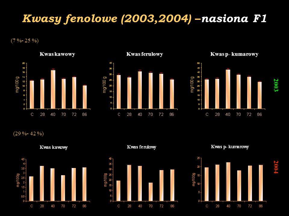 Kwasy fenolowe (2003,2004) –nasiona F1