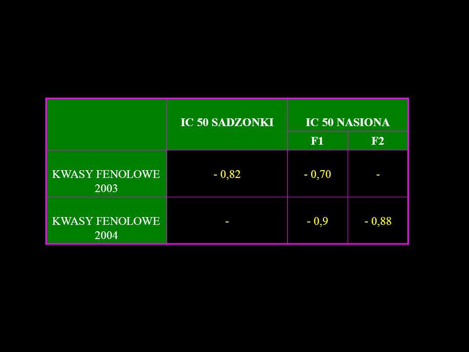 IC 50 SADZONKI IC 50 NASIONA F1 F2 KWASY FENOLOWE 2003 - 0,82 - 0,70 - 2004 - 0,9 - 0,88