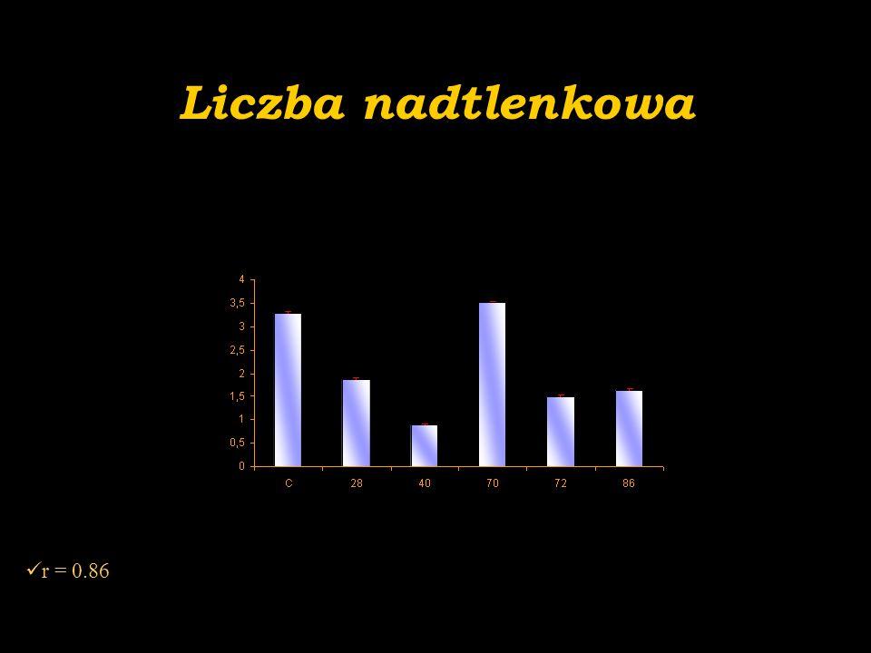 Liczba nadtlenkowa