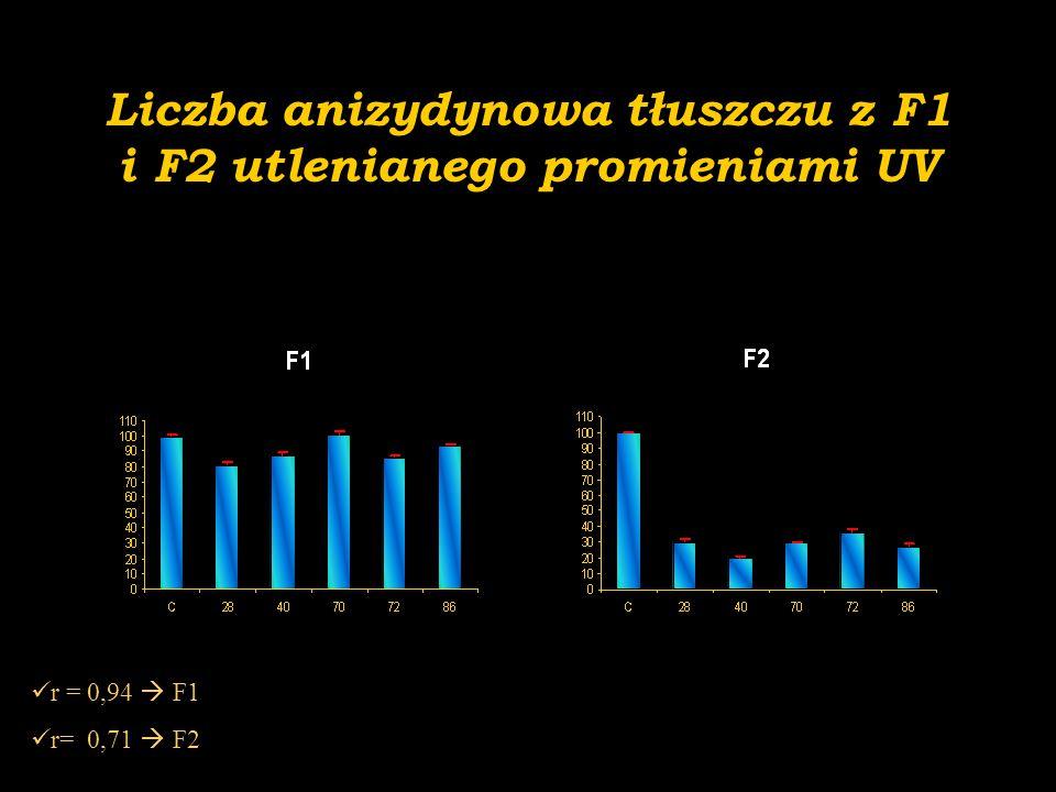 Liczba anizydynowa tłuszczu z F1 i F2 utlenianego promieniami UV