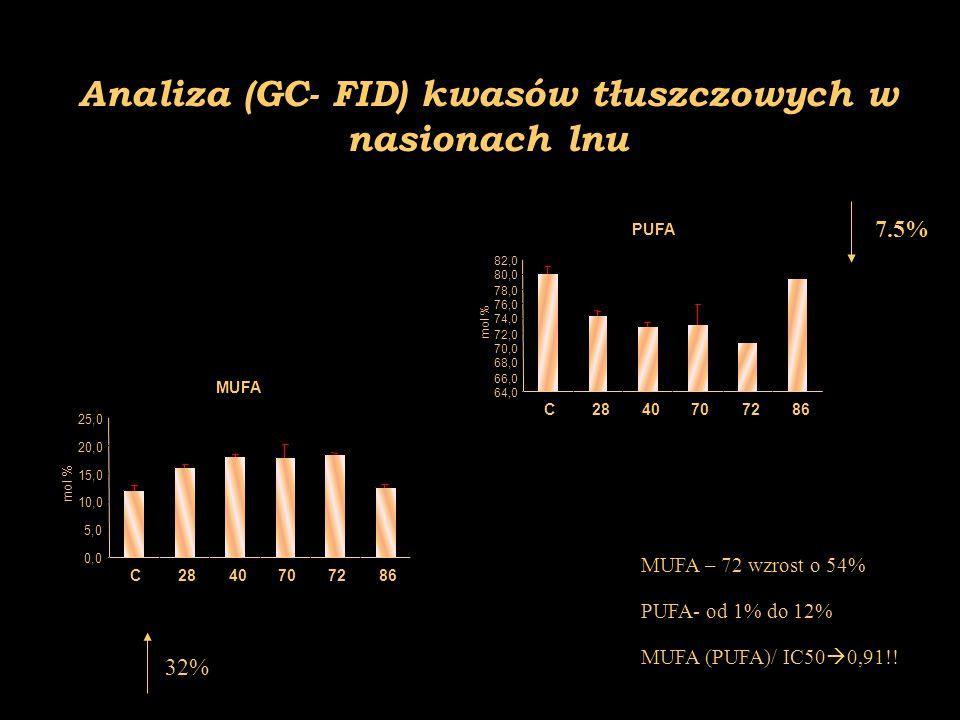 Analiza (GC- FID) kwasów tłuszczowych w nasionach lnu